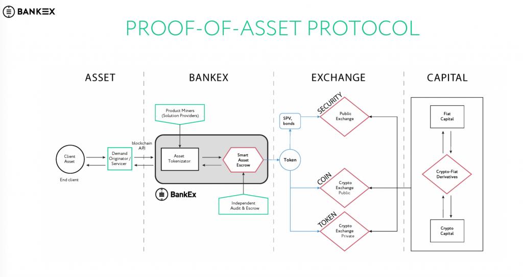 bankex asset protokol
