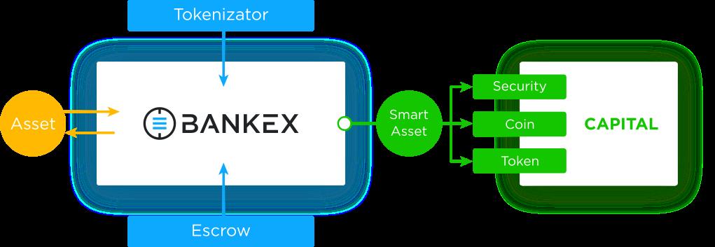 bankex work